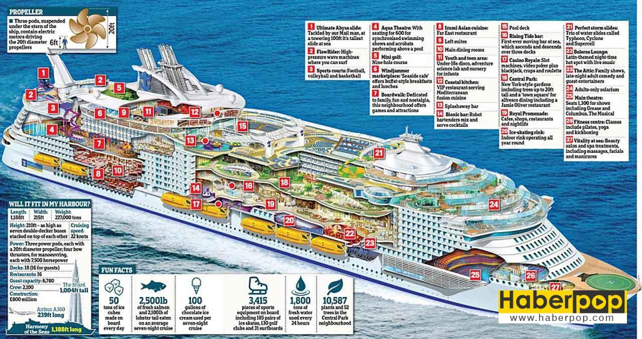 Dünyanın en büyük gemisinin teknik özellikleri