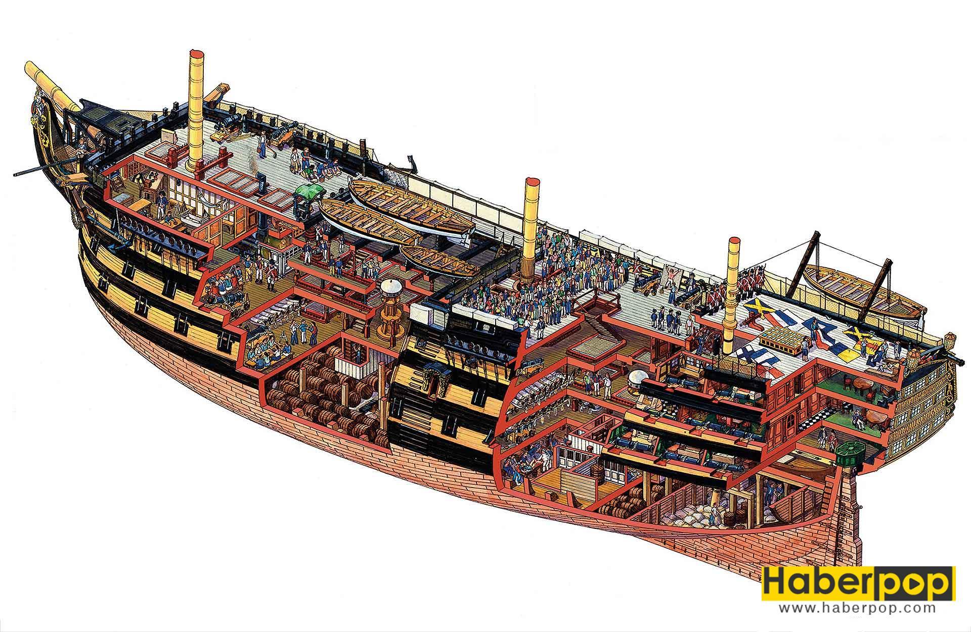 Dünyanın en büyük ve en güçlü yelkenli savaş gemisi: HMS Victory